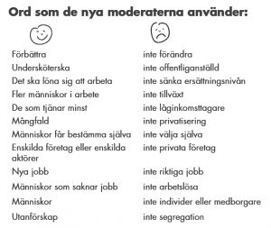 Nya Moderaterna - ordliste